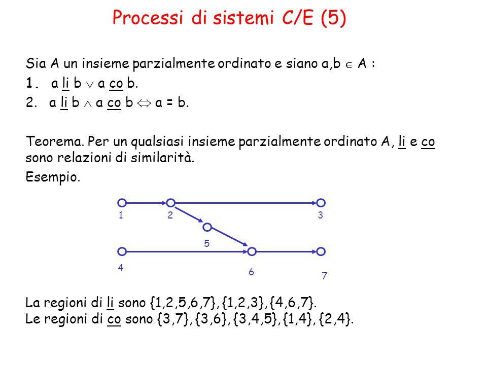 Processi di sistemi C/E (5) Sia A un insieme parzialmente ordinato e siano a,b  A : 1.