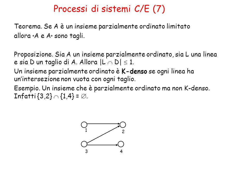 Processi di sistemi C/E (7) Teorema.
