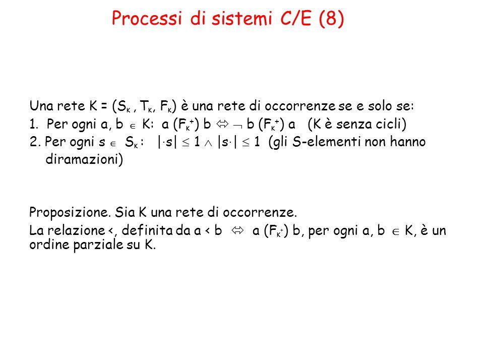 Processi di sistemi C/E (8) Una rete K = (S K, T K, F K ) è una rete di occorrenze se e solo se: 1.
