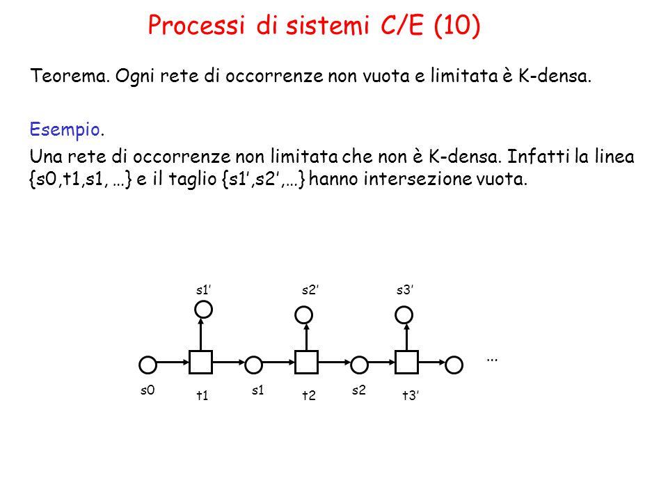 Processi di sistemi C/E (10) Teorema. Ogni rete di occorrenze non vuota e limitata è K-densa.