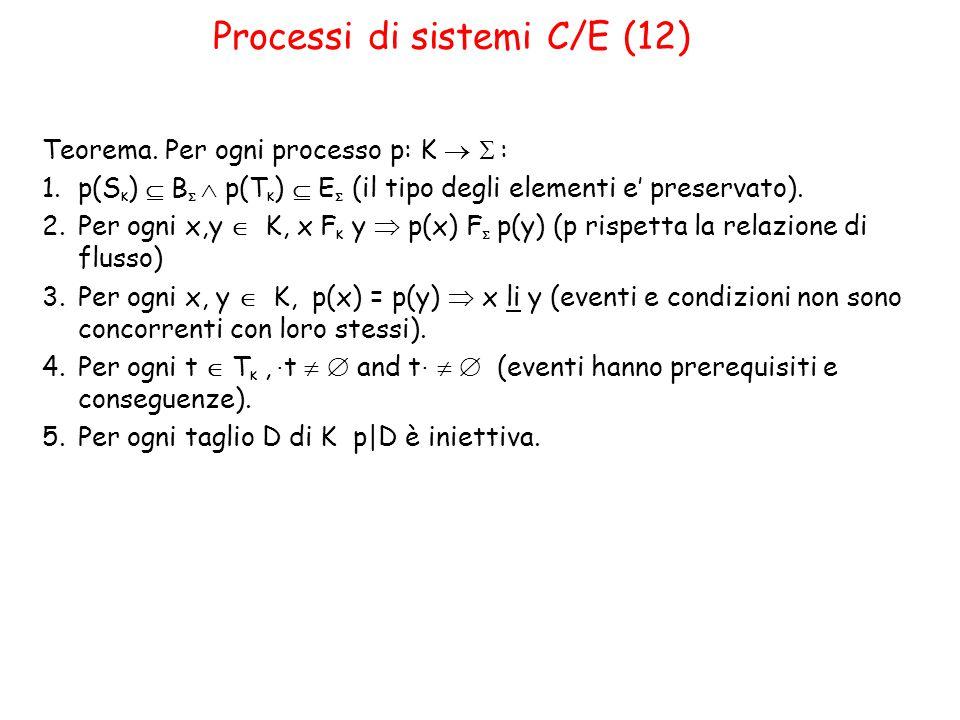 Processi di sistemi C/E (12) Teorema.Per ogni processo p: K   : 1.