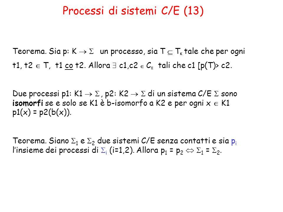 Teorema. Sia p: K   un processo, sia T  T K tale che per ogni t1, t2  T, t1 co t2.