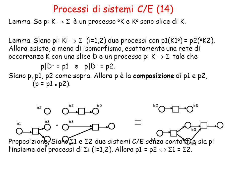 Processi di sistemi C/E (14) Lemma.Se p: K   è un processo o K e K o sono slice di K.