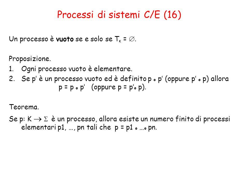 Processi di sistemi C/E (16) Un processo è vuoto se e solo se T K = .