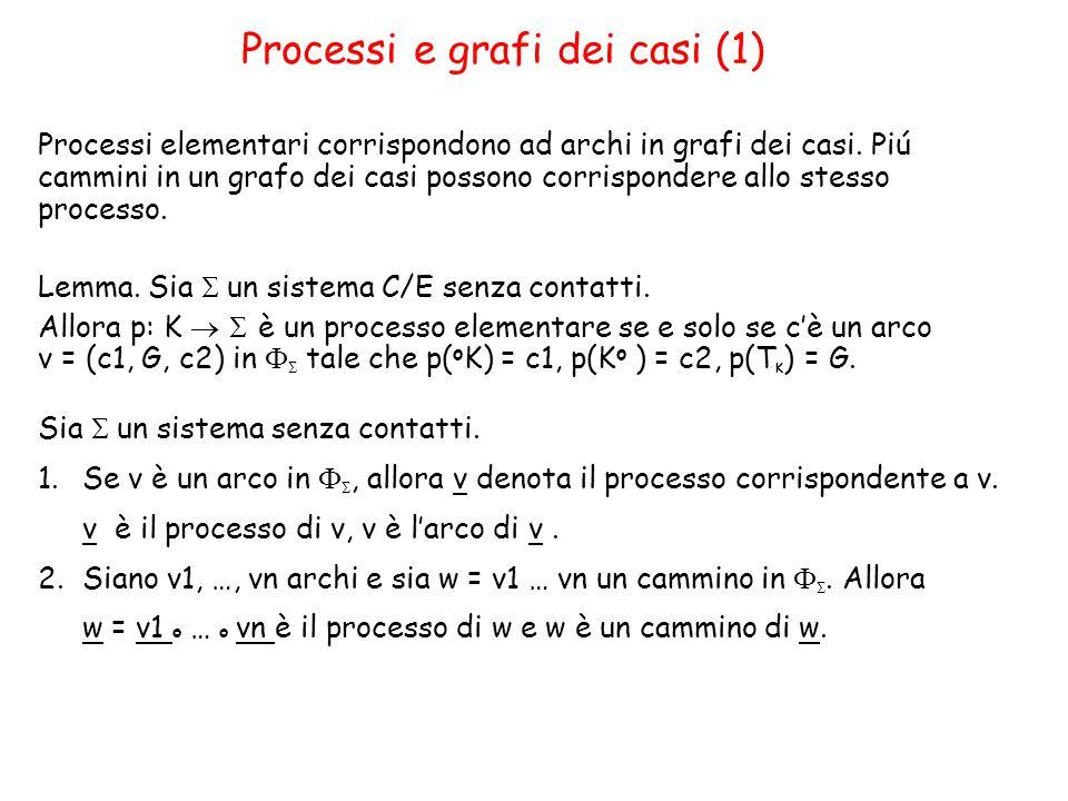 Processi e grafi dei casi (1) Processi elementari corrispondono ad archi in grafi dei casi.