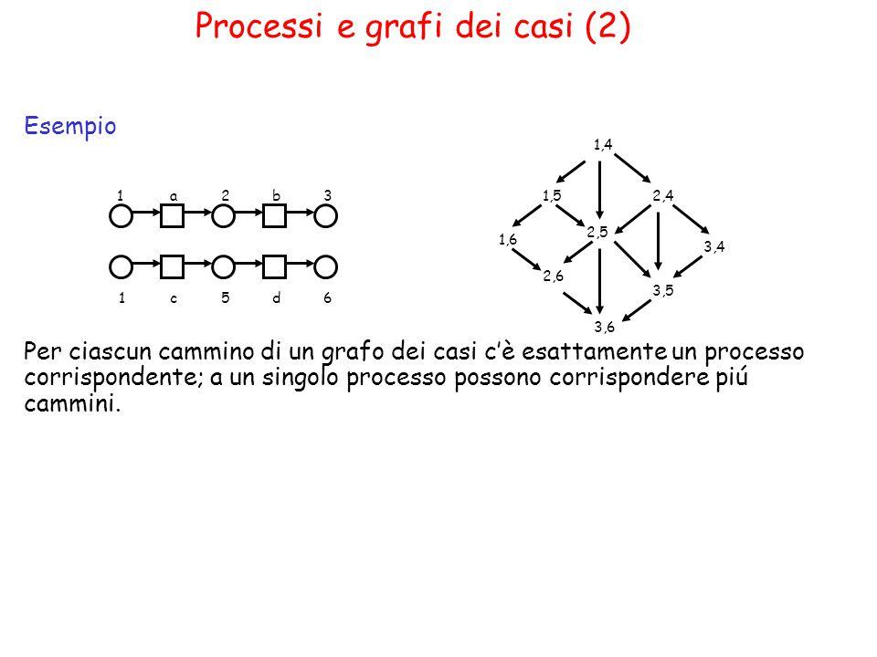 Processi e grafi dei casi (2) Esempio Per ciascun cammino di un grafo dei casi c'è esattamente un processo corrispondente; a un singolo processo possono corrispondere piú cammini.