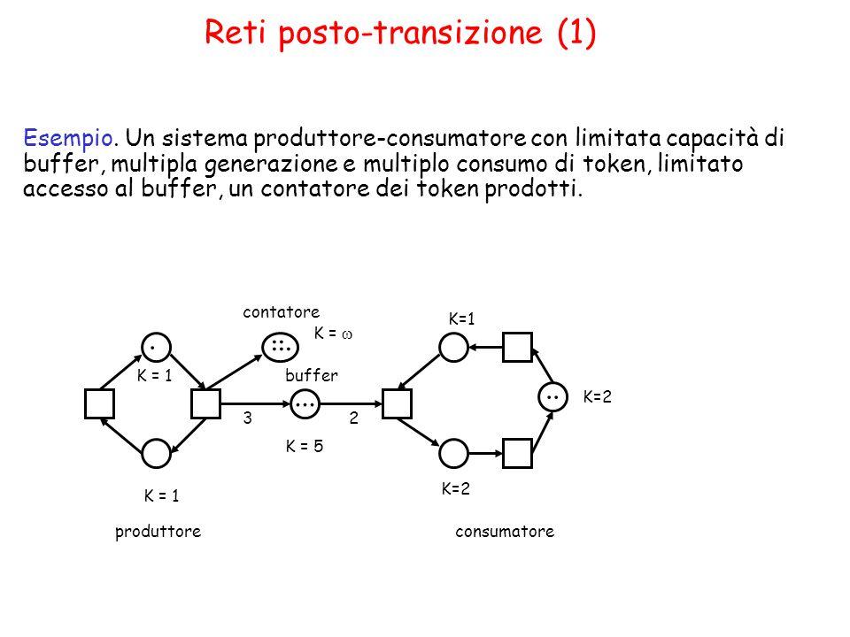 Reti posto-transizione (1) Esempio.