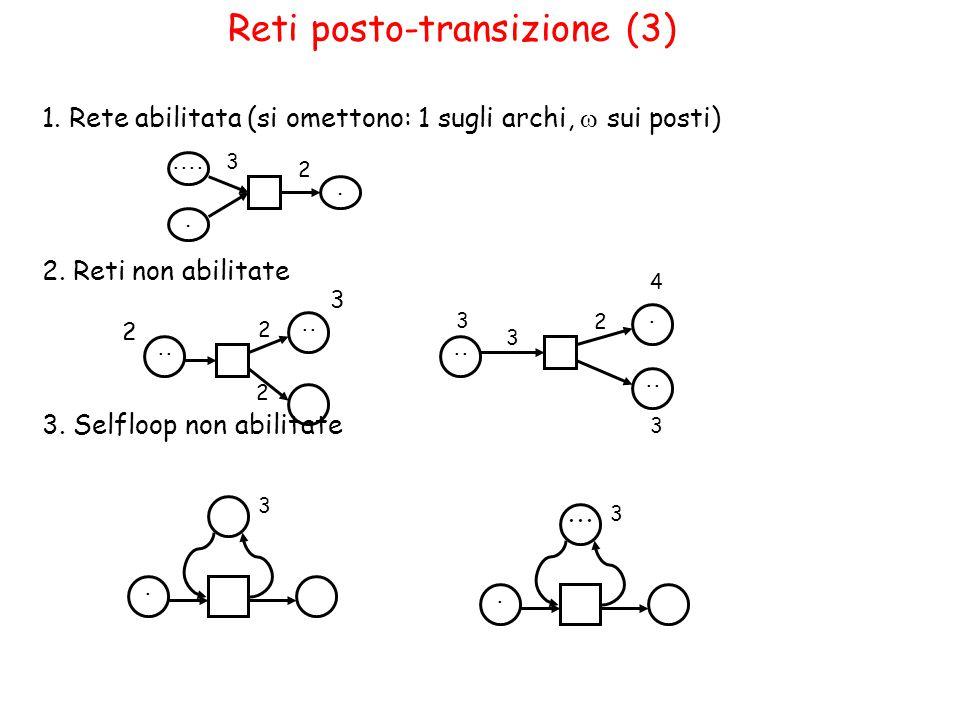 Reti posto-transizione (3) 1. Rete abilitata (si omettono: 1 sugli archi,  sui posti) 2.