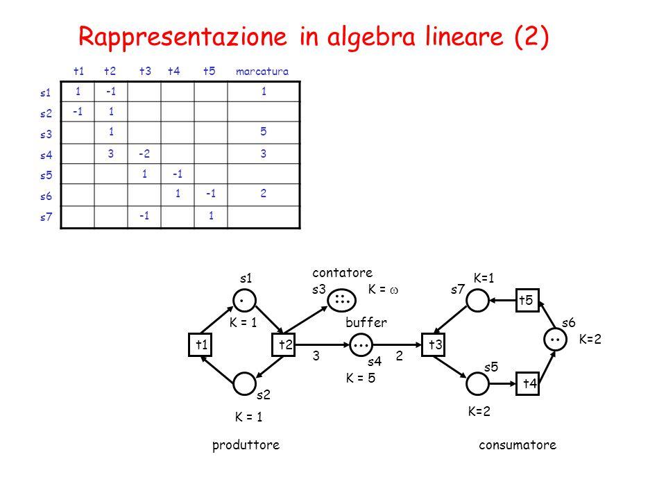 Rappresentazione in algebra lineare (2) 11 1 15 3-23 1 1 2 1 s1 s2 s3 s4 s5 s6 s7 t1 t2 t3 t4 t5 marcatura K = 1...