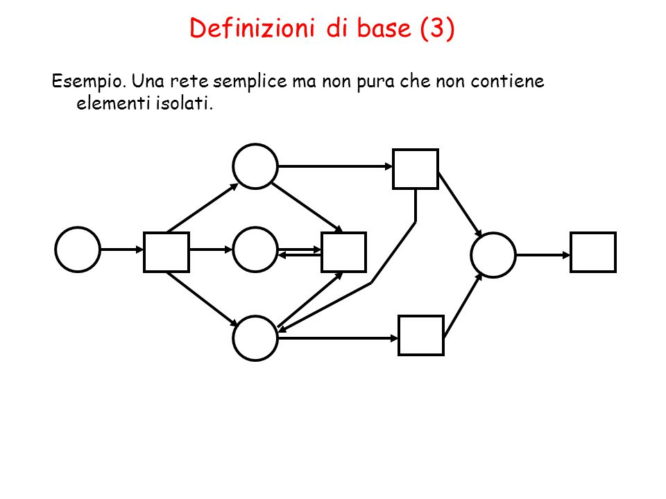 Grafo di copertura (9) E` stato dimostrato che esiste una successione di reti di Petri con dimensioni linearmente crescenti tali che i corrispondenti grafi di copertura crescono rispetto al numero dei nodi piú velocemente di una qualsiasi funzione ricorsiva primitiva.