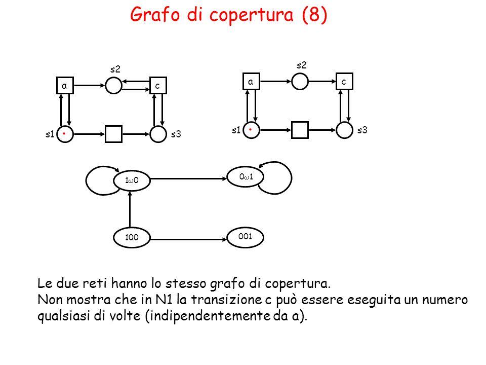 Grafo di copertura (8). s1 s2 s3.