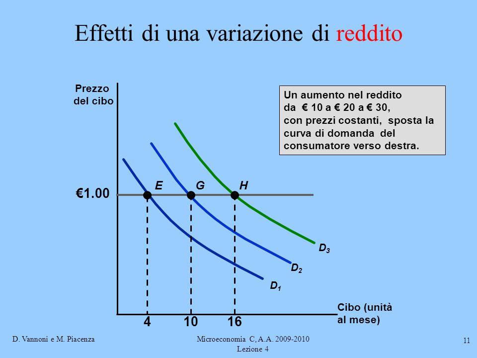D. Vannoni e M. PiacenzaMicroeconomia C, A.A. 2009-2010 Lezione 4 11 Effetti di una variazione di reddito Cibo (unità al mese) Prezzo del cibo €1.00 4