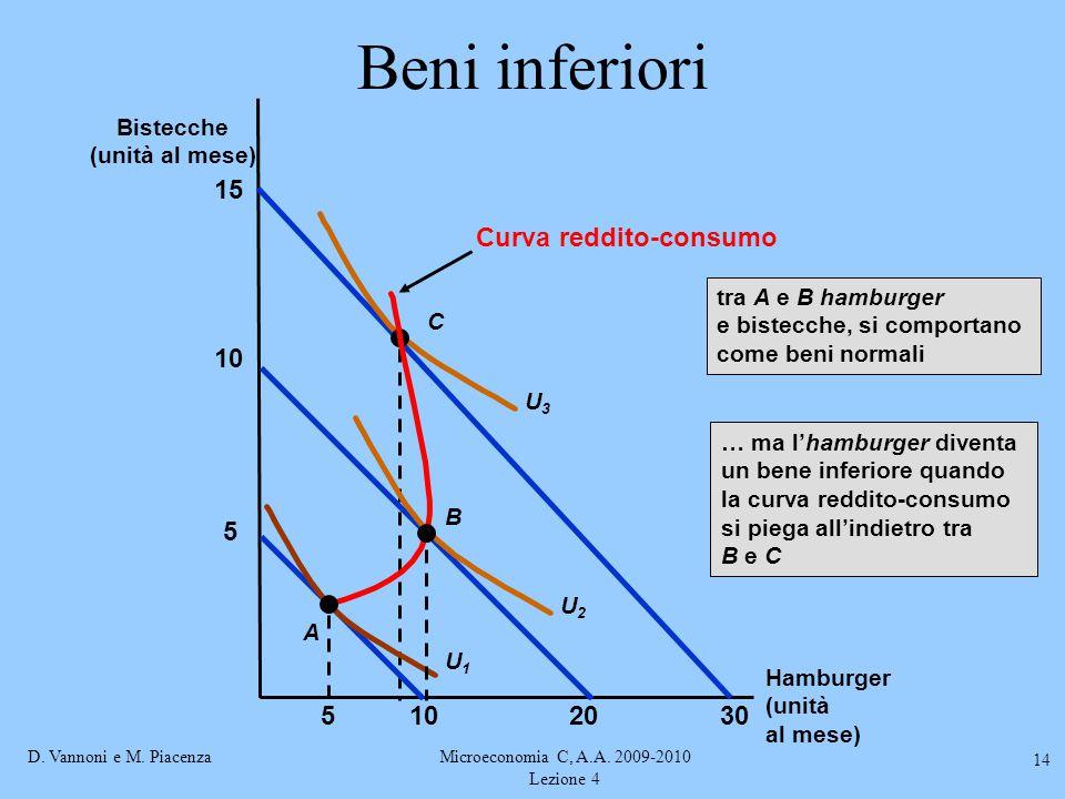 D. Vannoni e M. PiacenzaMicroeconomia C, A.A. 2009-2010 Lezione 4 14 Beni inferiori 15 30 U3U3 C 10520 5 10 A U1U1 B U2U2 Curva reddito-consumo tra A
