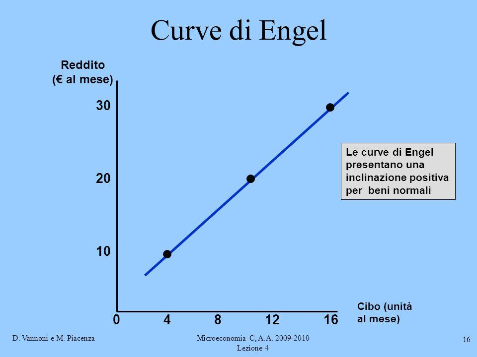 D. Vannoni e M. PiacenzaMicroeconomia C, A.A. 2009-2010 Lezione 4 16 Curve di Engel Cibo (unità al mese) 30 4812 10 Reddito (€ al mese) 20 160 Le curv