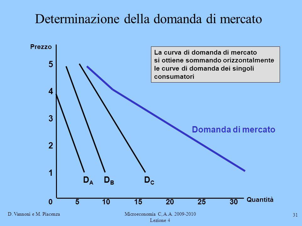 D. Vannoni e M. PiacenzaMicroeconomia C, A.A. 2009-2010 Lezione 4 31 Determinazione della domanda di mercato Quantità 1 2 3 4 Prezzo 0 5 51015202530 D