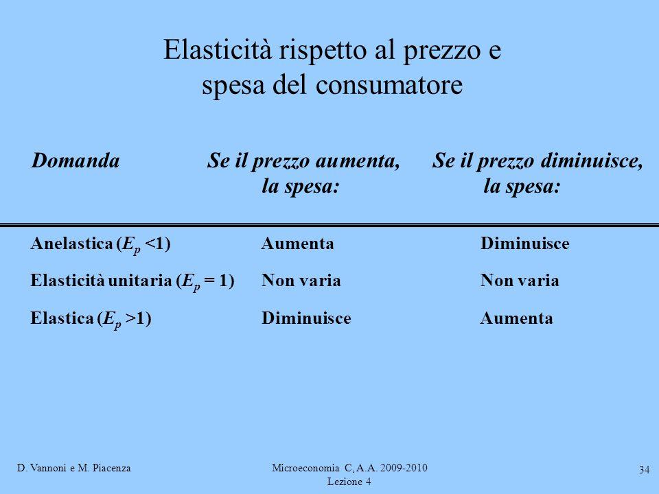 D. Vannoni e M. PiacenzaMicroeconomia C, A.A. 2009-2010 Lezione 4 34 Elasticità rispetto al prezzo e spesa del consumatore Domanda Se il prezzo aument