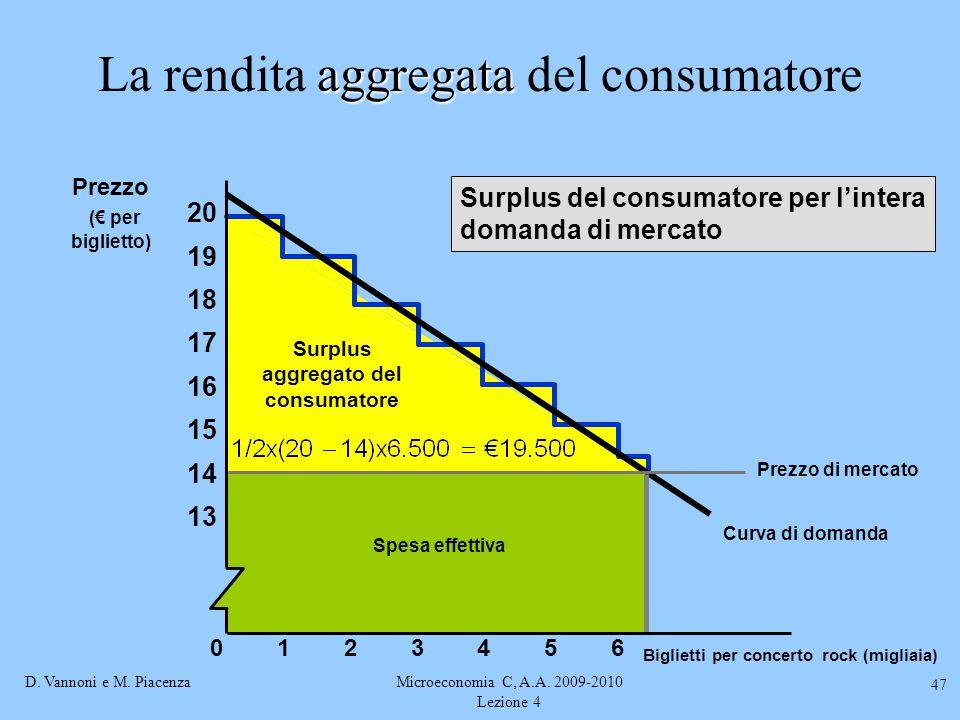 D. Vannoni e M. PiacenzaMicroeconomia C, A.A. 2009-2010 Lezione 4 47 aggregata La rendita aggregata del consumatore Curva di domanda Surplus aggregato