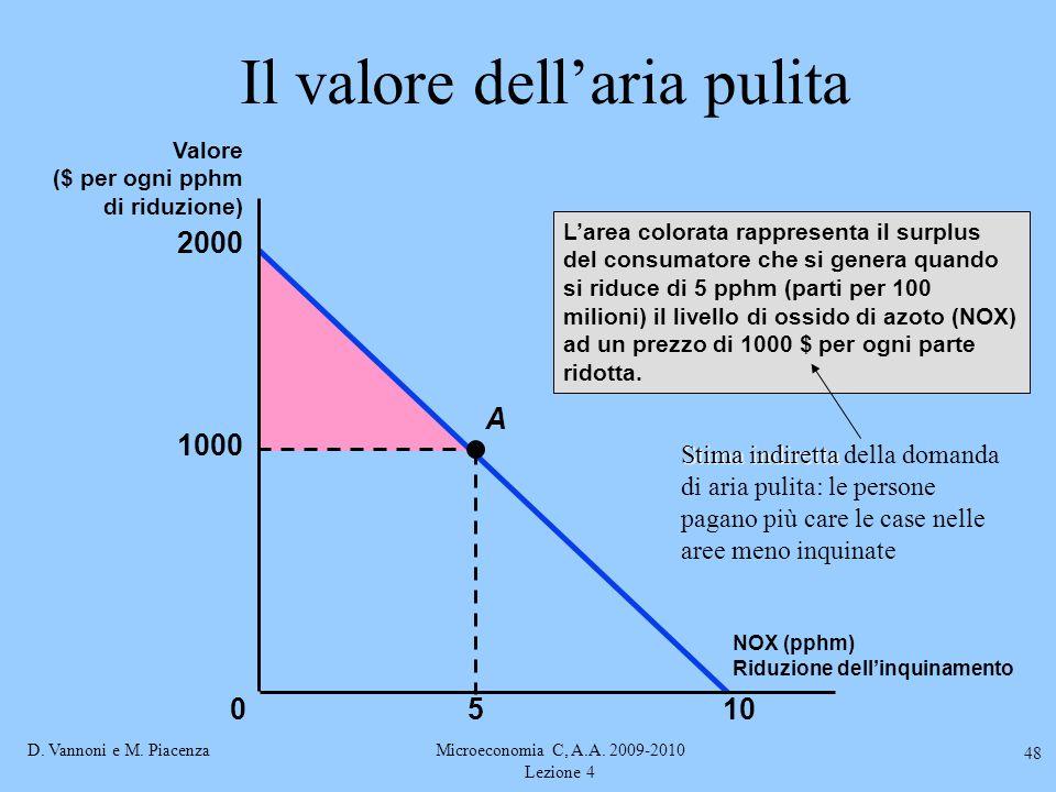 D. Vannoni e M. PiacenzaMicroeconomia C, A.A. 2009-2010 Lezione 4 48 Il valore dell'aria pulita L'area colorata rappresenta il surplus del consumatore