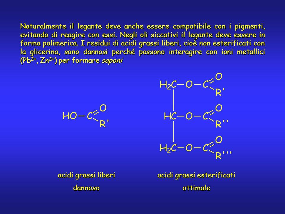 Naturalmente il legante deve anche essere compatibile con i pigmenti, evitando di reagire con essi.