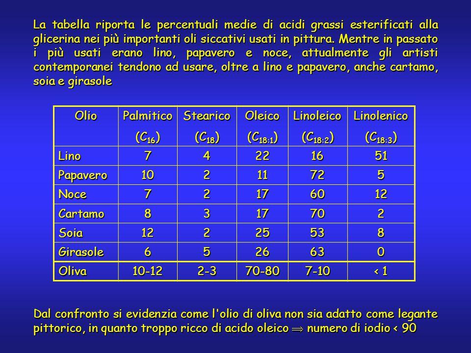 La tabella riporta le percentuali medie di acidi grassi esterificati alla glicerina nei più importanti oli siccativi usati in pittura. Mentre in passa