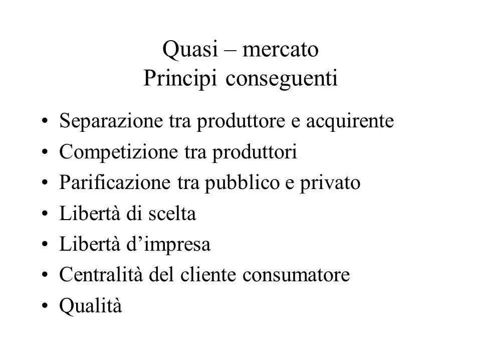 Quasi – mercato Principi conseguenti Separazione tra produttore e acquirente Competizione tra produttori Parificazione tra pubblico e privato Libertà di scelta Libertà d'impresa Centralità del cliente consumatore Qualità