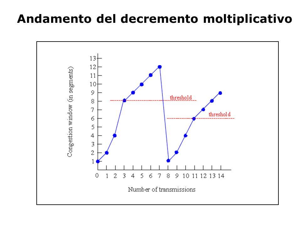 Andamento del decremento moltiplicativo
