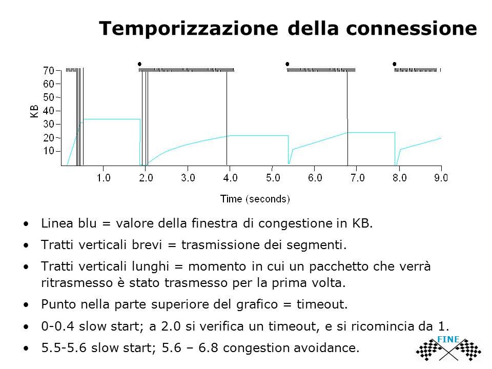 Temporizzazione della connessione Linea blu = valore della finestra di congestione in KB. Tratti verticali brevi = trasmissione dei segmenti. Tratti v