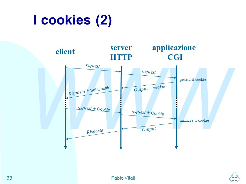 WWW Fabio Vitali38 I cookies (2) client server HTTP applicazione CGI request Output + cookie Risposta + Set-Cookie request + Cookie Output Risposta ge