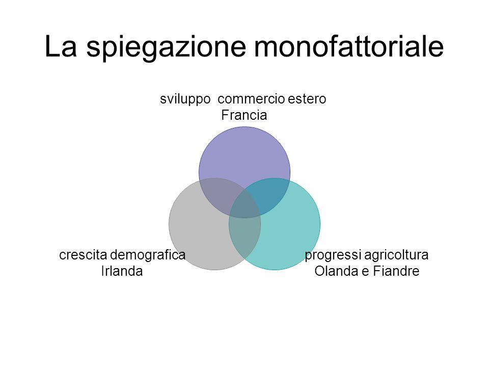 La spiegazione monofattoriale sviluppo commercio estero Francia progressi agricoltura Olanda e Fiandre crescita demografica Irlanda
