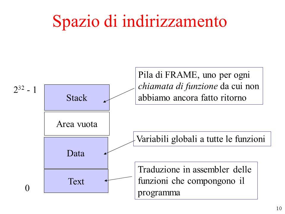 10 Spazio di indirizzamento Text Data Stack Area vuota Traduzione in assembler delle funzioni che compongono il programma 0 2 32 - 1 Variabili globali a tutte le funzioni Pila di FRAME, uno per ogni chiamata di funzione da cui non abbiamo ancora fatto ritorno