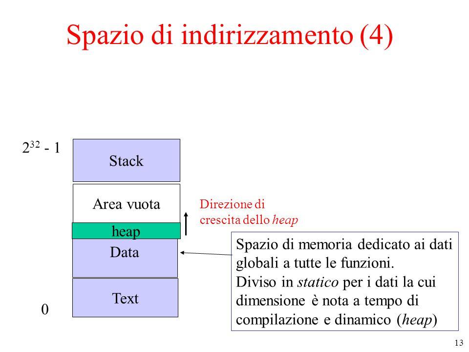 13 Spazio di indirizzamento (4) Text Data Stack Area vuota 0 2 32 - 1 Direzione di crescita dello heap Spazio di memoria dedicato ai dati globali a tutte le funzioni.