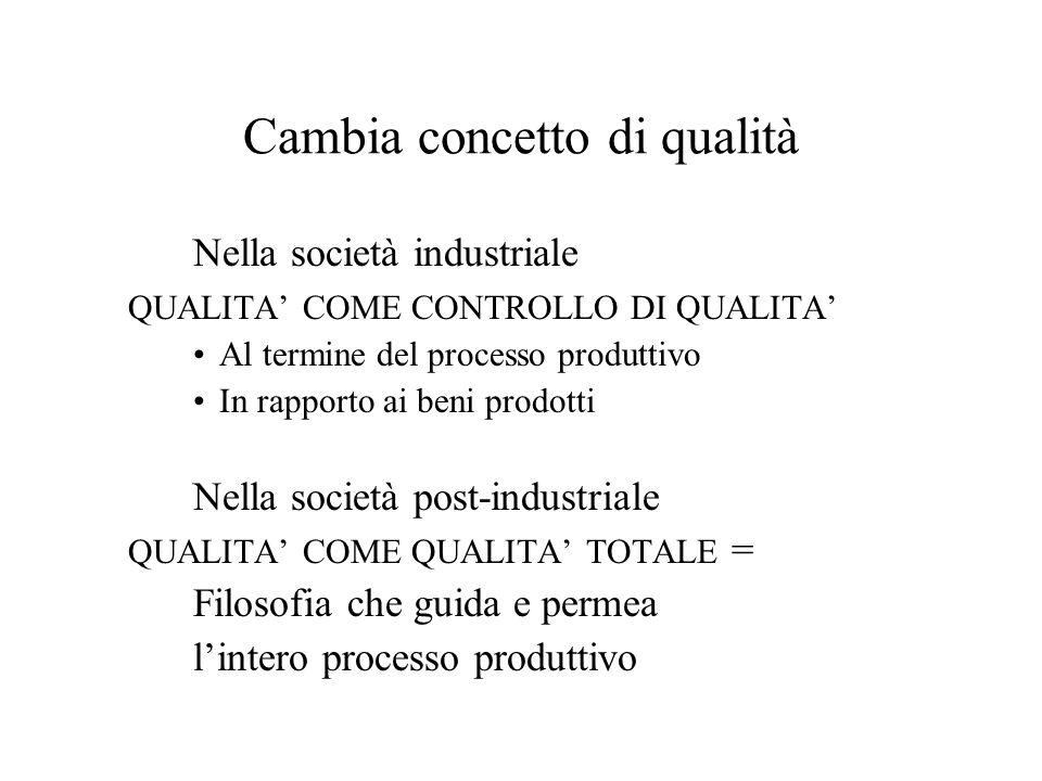 Cambia concetto di qualità Nella società industriale QUALITA' COME CONTROLLO DI QUALITA' Al termine del processo produttivo In rapporto ai beni prodotti Nella società post-industriale QUALITA' COME QUALITA' TOTALE = Filosofia che guida e permea l'intero processo produttivo