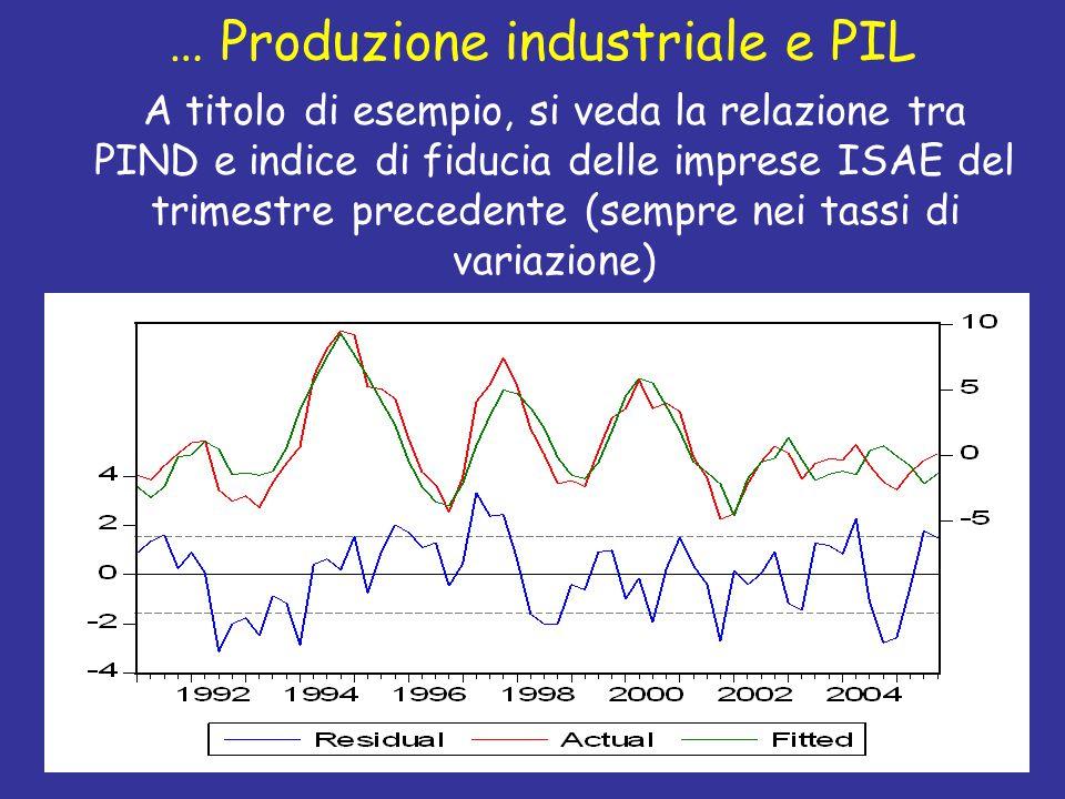 … Produzione industriale e PIL A titolo di esempio, si veda la relazione tra PIND e indice di fiducia delle imprese ISAE del trimestre precedente (sempre nei tassi di variazione)