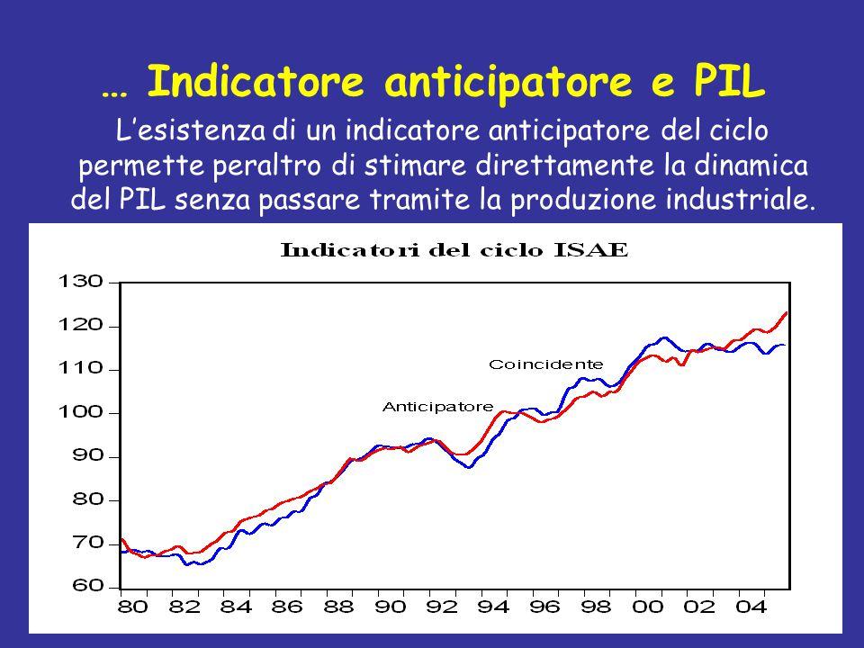 … Indicatore anticipatore e PIL L'esistenza di un indicatore anticipatore del ciclo permette peraltro di stimare direttamente la dinamica del PIL senza passare tramite la produzione industriale.