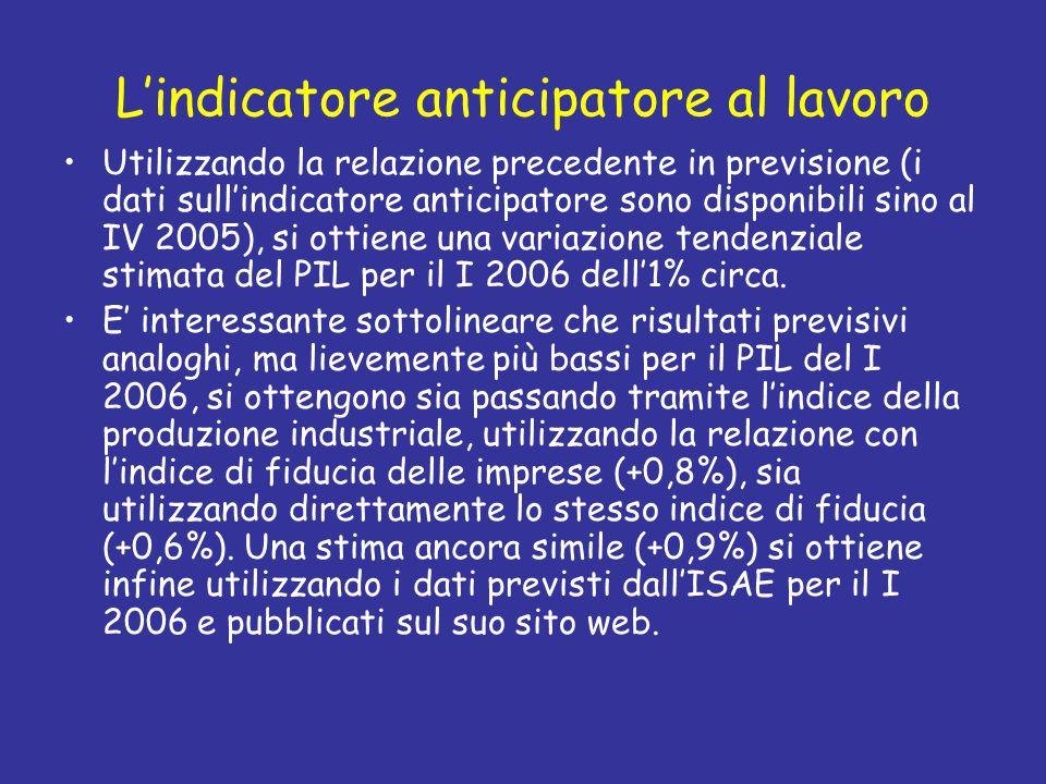 L'indicatore anticipatore al lavoro Utilizzando la relazione precedente in previsione (i dati sull'indicatore anticipatore sono disponibili sino al IV