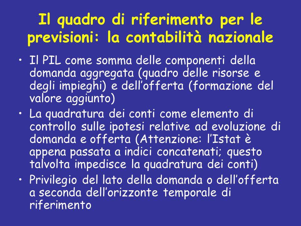 … Un'ultima regola semplice per prevedere la dinamica del PIL italiano Tramite l'uso di tale metodologia otteniamo: Nell'ipotesi di una crescita del PIL UEM del 2% nel 2006 e di una sostanziale invarianza competitiva, la crescita prevista del PIL italiano è proprio ancora dell'1,3% circa.