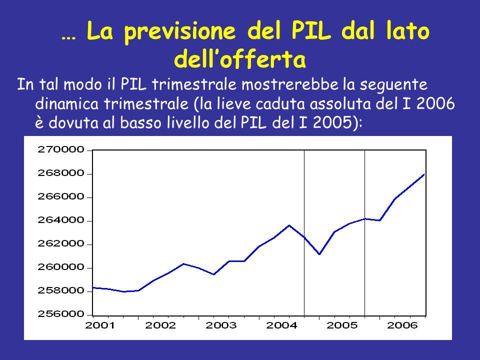 … La previsione del PIL dal lato dell'offerta In tal modo il PIL trimestrale mostrerebbe la seguente dinamica trimestrale (la lieve caduta assoluta de