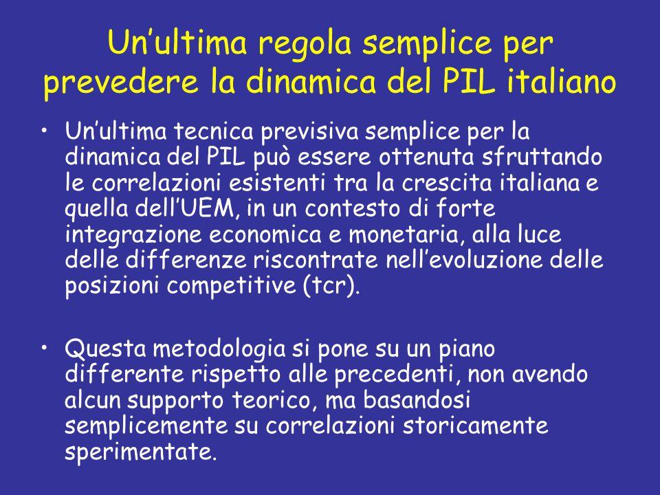 Un'ultima regola semplice per prevedere la dinamica del PIL italiano Un'ultima tecnica previsiva semplice per la dinamica del PIL può essere ottenuta sfruttando le correlazioni esistenti tra la crescita italiana e quella dell'UEM, in un contesto di forte integrazione economica e monetaria, alla luce delle differenze riscontrate nell'evoluzione delle posizioni competitive (tcr).