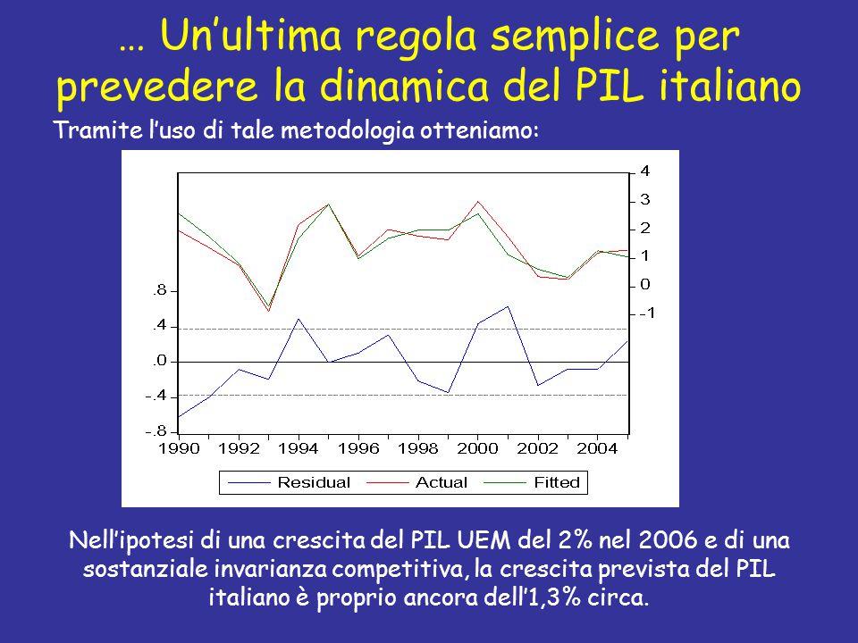 … Un'ultima regola semplice per prevedere la dinamica del PIL italiano Tramite l'uso di tale metodologia otteniamo: Nell'ipotesi di una crescita del P
