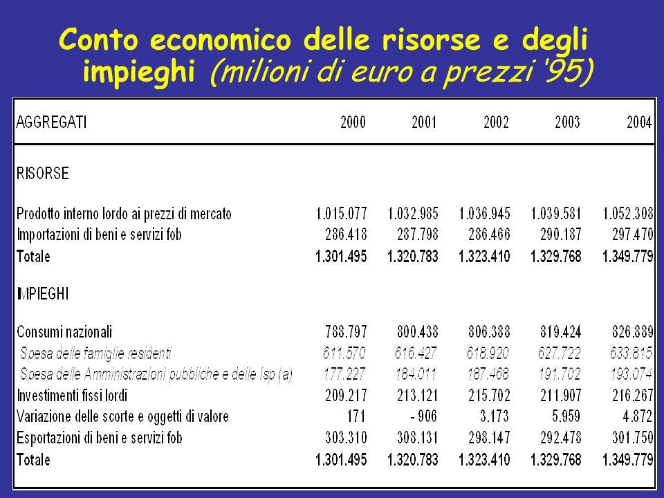 Conto economico delle risorse e degli impieghi (milioni di euro a prezzi '95)