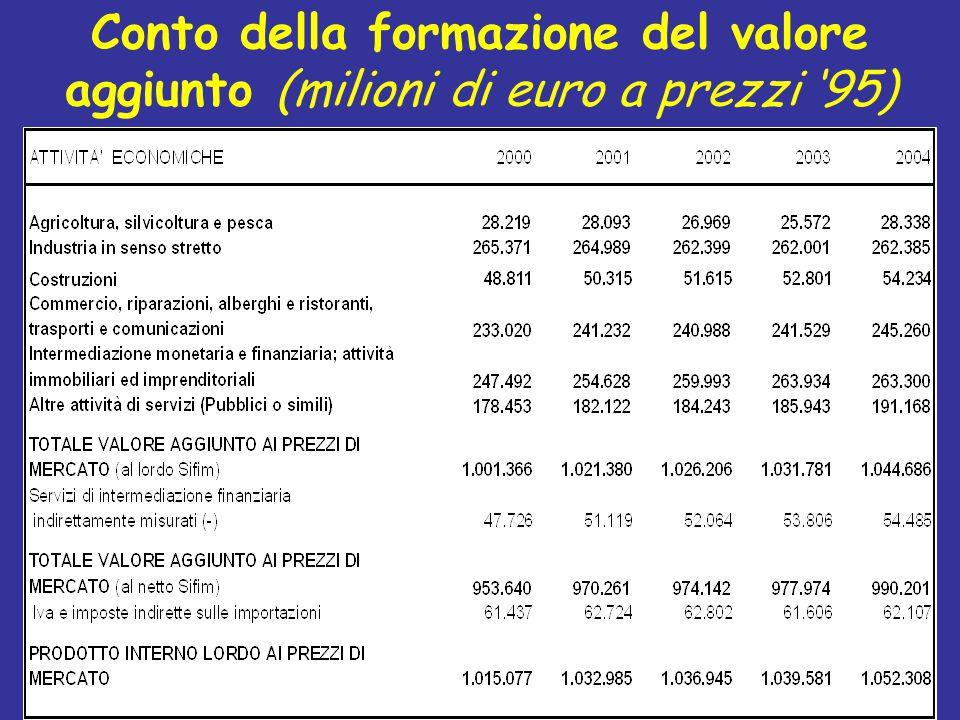 Conto della formazione del valore aggiunto (milioni di euro a prezzi '95)
