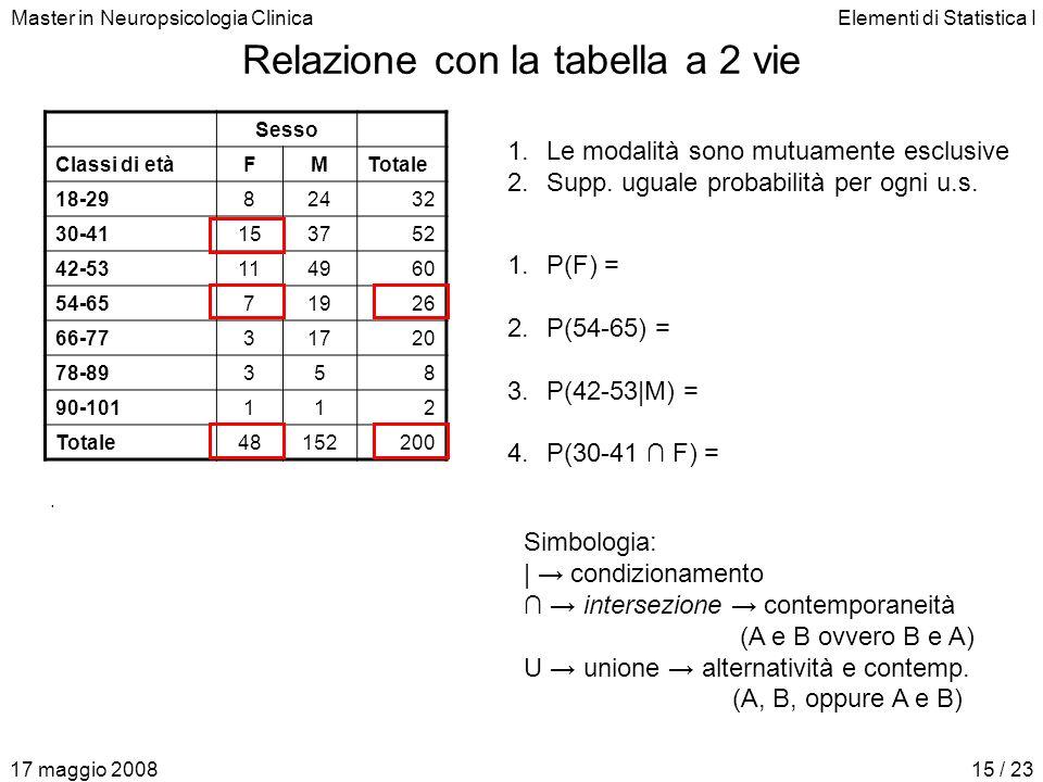 Master in Neuropsicologia ClinicaElementi di Statistica I 17 maggio 200815 / 23 Relazione con la tabella a 2 vie Sesso Classi di etàFMTotale 18-298243