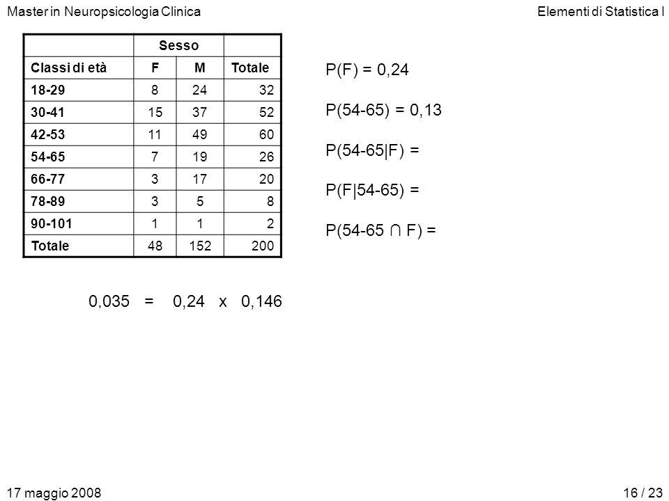 Master in Neuropsicologia ClinicaElementi di Statistica I 17 maggio 200816 / 23 Sesso Classi di etàFMTotale 18-2982432 30-41153752 42-53114960 54-6571
