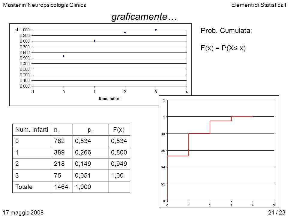 Master in Neuropsicologia ClinicaElementi di Statistica I 17 maggio 200821 / 23 graficamente… Prob. Cumulata: F(x) = P(X≤ x) Num. infartinini pipi F(x