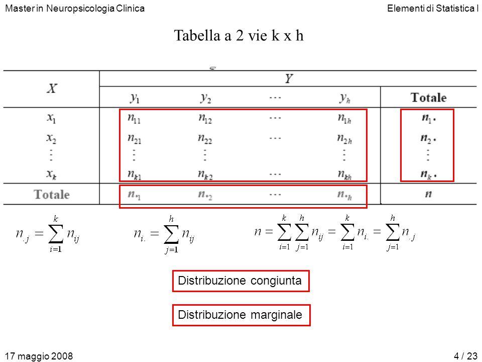 Master in Neuropsicologia ClinicaElementi di Statistica I 17 maggio 20084 / 23 Distribuzione congiunta Distribuzione marginale Tabella a 2 vie k x h