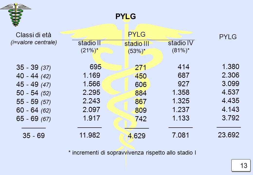 Classi di età (i=valore centrale) 35 - 39 (37) 40 - 44 (42) 45 - 49 (47) 50 - 54 (52) 55 - 59 (57) 60 - 64 (62) 65 - 69 (67) _________ 35 - 69 PYLG st