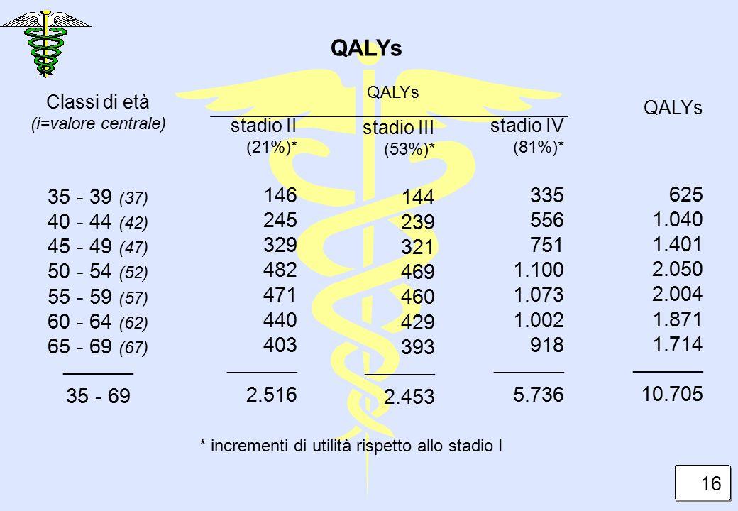 Classi di età (i=valore centrale) 35 - 39 (37) 40 - 44 (42) 45 - 49 (47) 50 - 54 (52) 55 - 59 (57) 60 - 64 (62) 65 - 69 (67) _________ 35 - 69 QALYs s