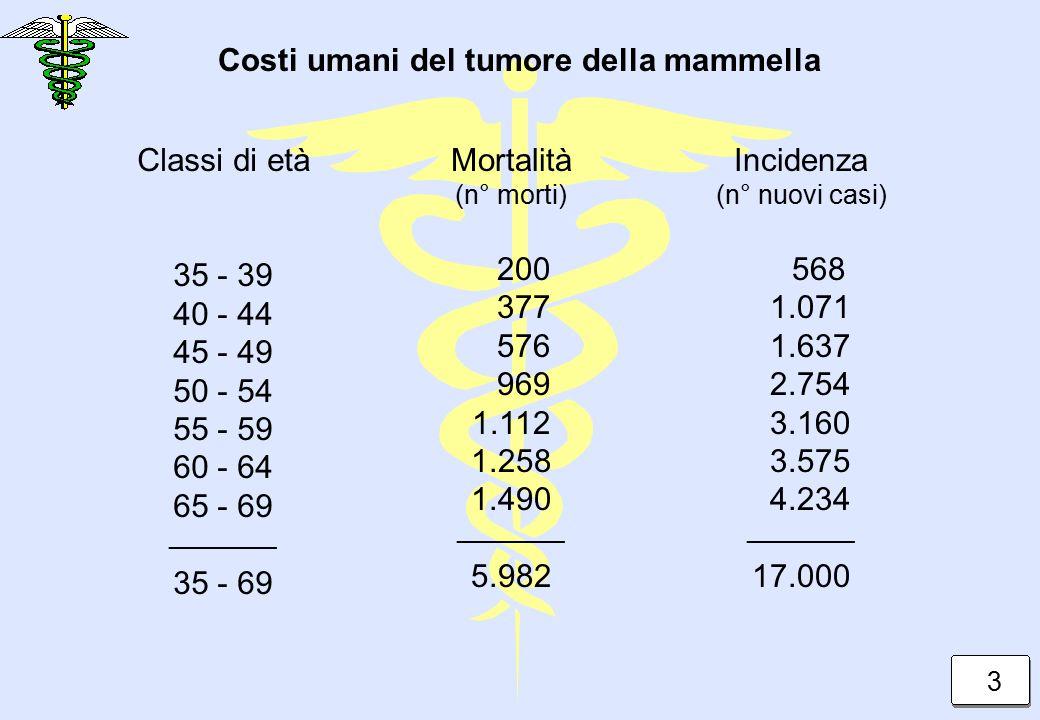 Classi di età 35 - 39 40 - 44 45 - 49 50 - 54 55 - 59 60 - 64 65 - 69 _________ 35 - 69 Mortalità (n° morti) 200 377 576 969 1.112 1.258 1.490 _________ 5.982 Incidenza (n° nuovi casi) 568 1.071 1.637 2.754 3.160 3.575 4.234 _________ 17.000 Costi umani del tumore della mammella 3