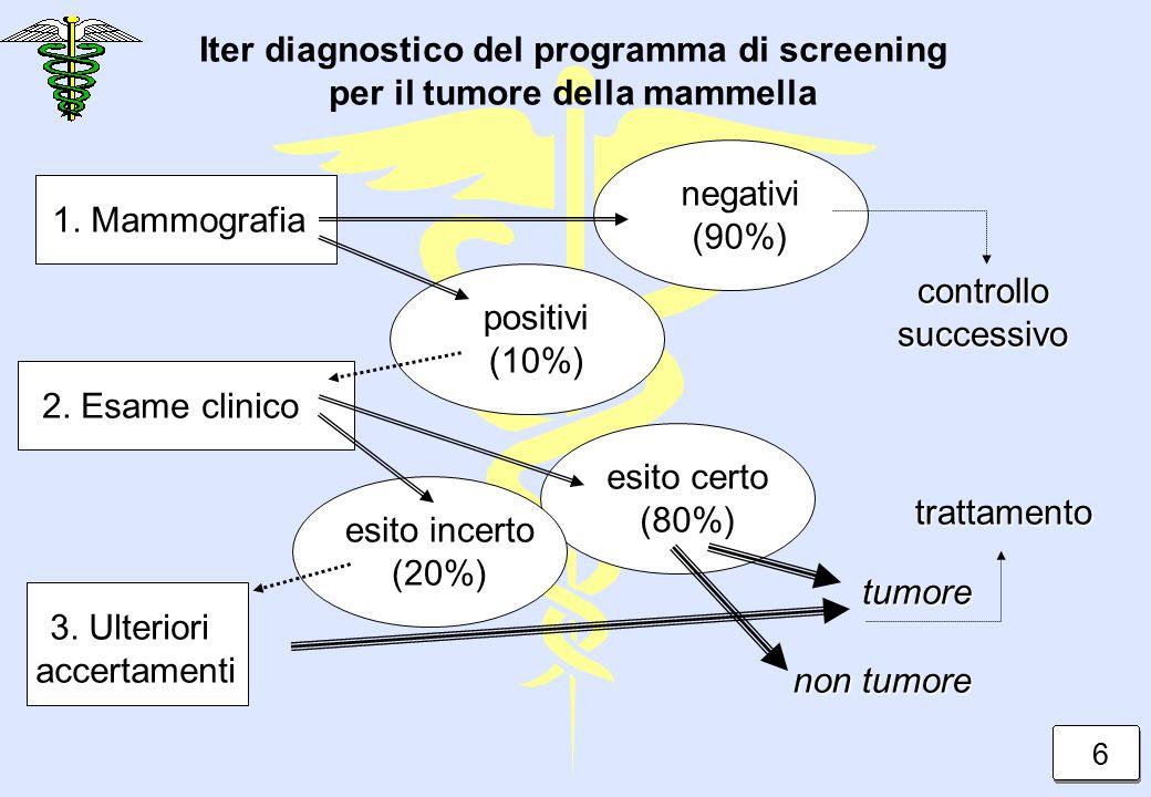 Iter diagnostico del programma di screening per il tumore della mammella 1. Mammografia 2. Esame clinico negativi(90%) positivi(10%) controllosuccessi