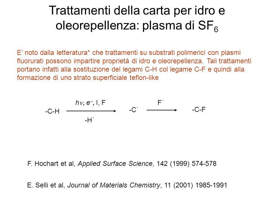 Trattamenti della carta per idro e oleorepellenza: plasma di SF 6 E' noto dalla letteratura* che trattamenti su substrati polimerici con plasmi fluoru